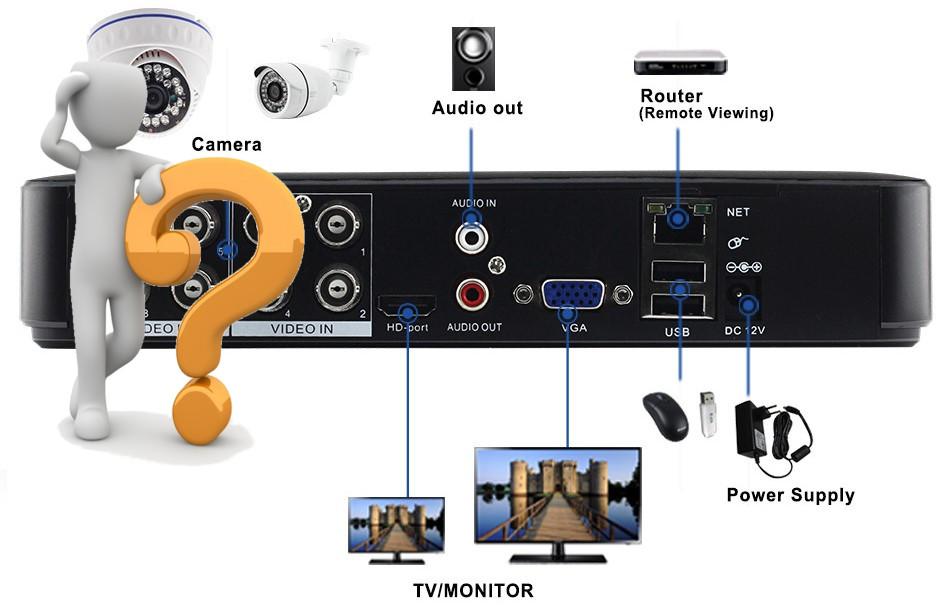 Где расположить видеорегистратор?