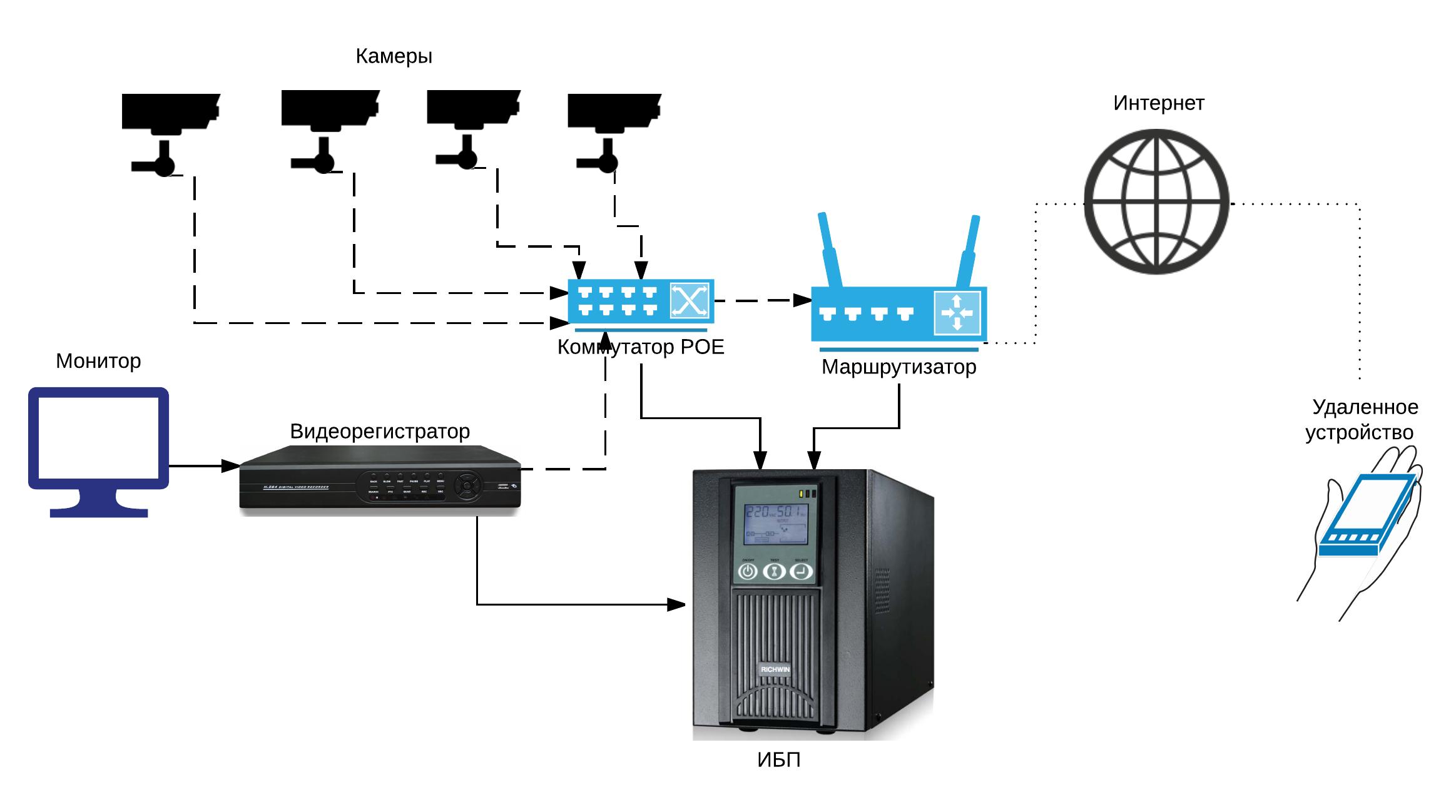 Ip видеонаблюдение схема подключения