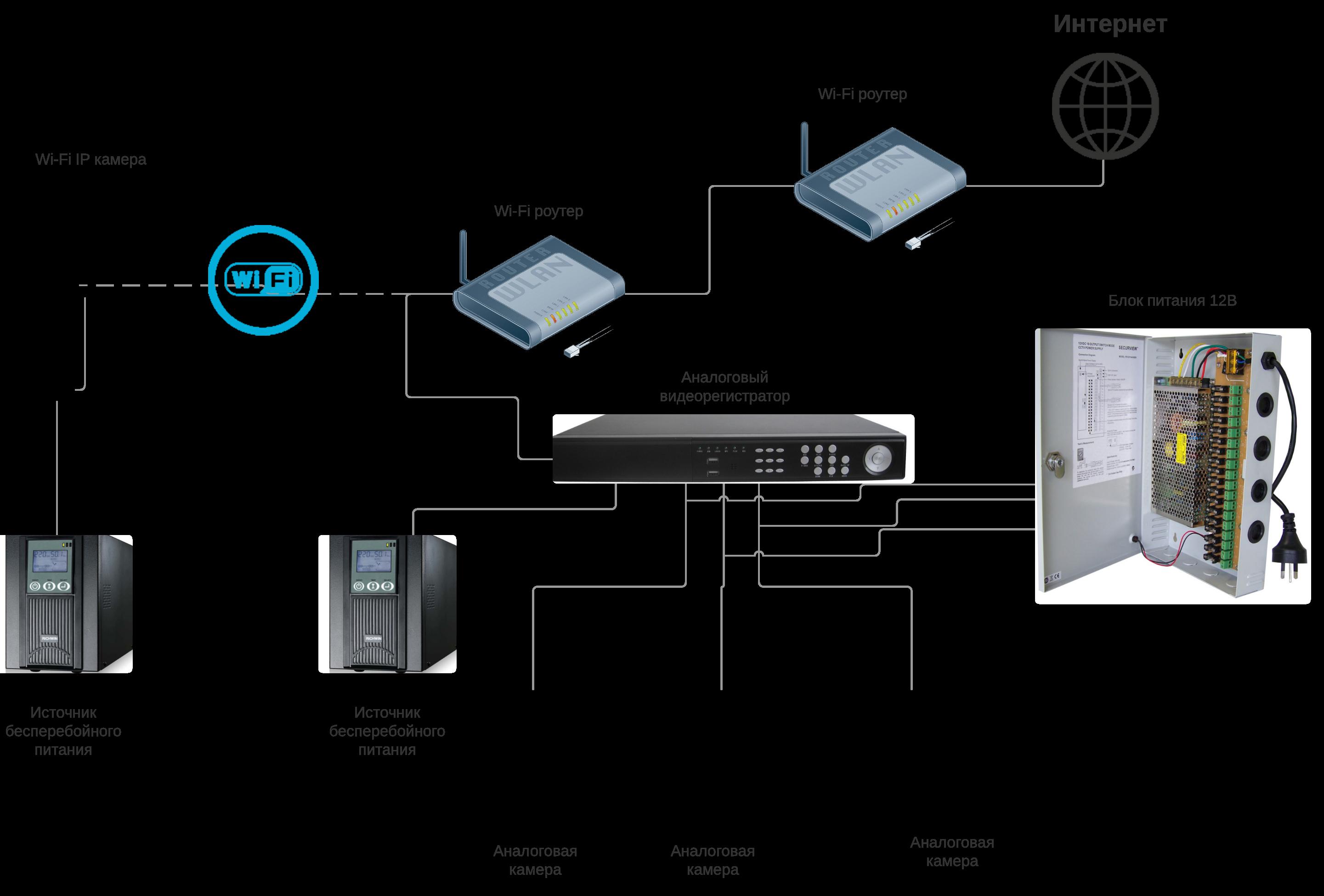 Схема подключения видеорегистратора к камерам